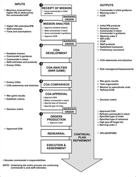 decision making methodology template the military decision making process