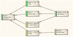 Example Requirements Diagram  Enterprise Architect User Guide