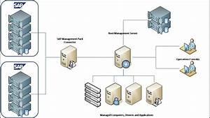 Ozsoft Webinar  Monitoring Sap And Hana With Microsoft