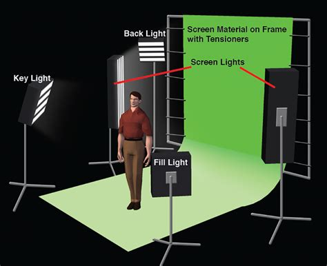 Lighting Tips by Basic Green Screen Lighting Techniques