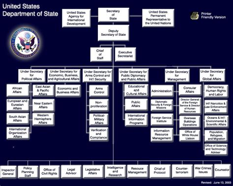 department  state organization chart