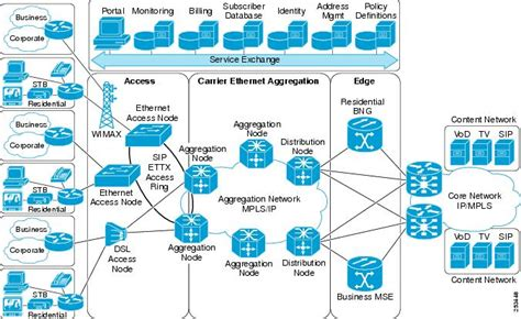 cisco asr  series aggregation services router lvpn