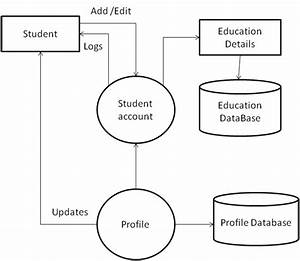 Dfd Of College Automation System