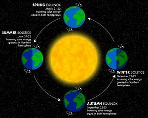 Longest Day Of The Year  Summer Solstice Arrives Saturday