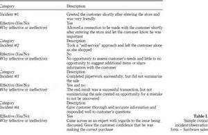 Critical Incidents Performance Appraisal Examples