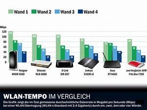 Wlan Verstärker Reichweite : test wlan router mit 450 mbps computer bild ~ Watch28wear.com Haus und Dekorationen