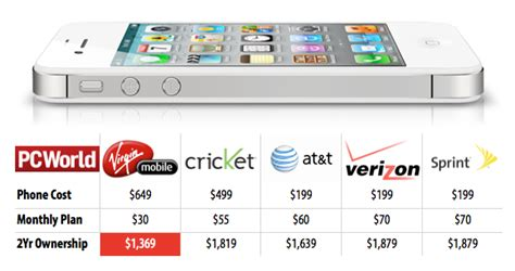 phone service in my area mobile iphone 4s vs carrier deals comparison