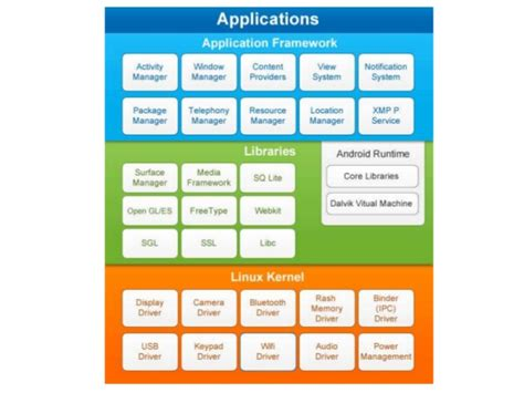 operating system for android android operating system architecture