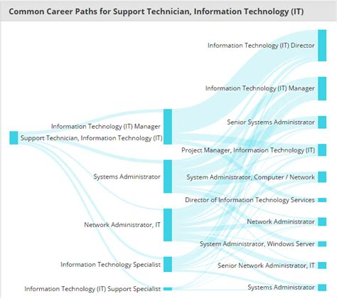 matc information technology  program degrees