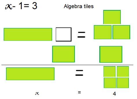 Algebra Tiles One Step Equations by 873 Math 2010 Lopena S Algebra Post