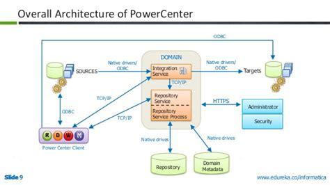 reasons  choose informatica powercenter   etl tool