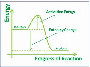 4 4  Energy Profiles