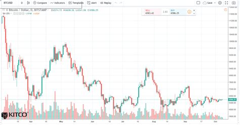 The graph shows the inverse bitcoin volatility token price dynamics in btc, usd, eur, cad how much does inverse bitcoin volatility token cost? Bitcoin Daily Chart Alert - Volatility Collapse Continues - Oct. 8 | Kitco News