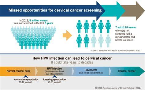 cervical cancer  preventable infographic vitalsigns cdc