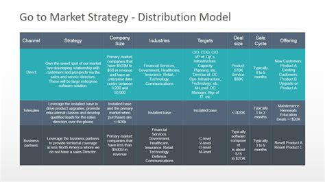 market distribution model powerpoint diagram