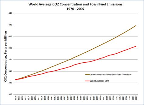 Wonky Thoughts Longterm Trends In Atmospheric Co2
