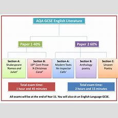 New Aqa Gcse English Literature Overview By Rojoresources  Teaching Resources