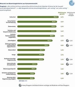 Offene Rechnung Von Online Pay : online payment rechnung verliert in der shopper gunst ~ Themetempest.com Abrechnung