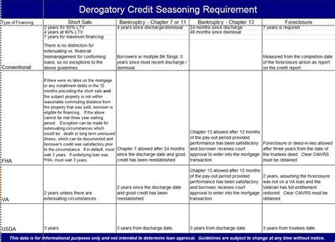 Derogatory Credit Seasoning Report Images  Frompo. Ccne Accredited Programs Mitsubishi Small Car. Richmond University Tuition Ok Ford Dealers. Assisted Living San Antonio Pokemon Fusion 2. Weight Loss Doctors Denver Ed Pills For Sale. Transfer Gi Bill Benefits Federal Vision Plan. Movers In Oceanside Ca Nyu Project Management. Reframing Organizations Artistry Choice And Leadership Pdf. Online Nursing Programs Washington State