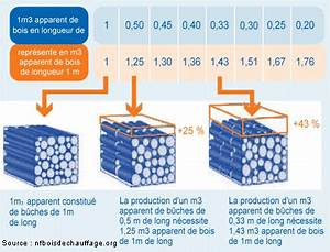 1 Stère De Bois En Kg : prix du bois de chauffage ~ Dailycaller-alerts.com Idées de Décoration