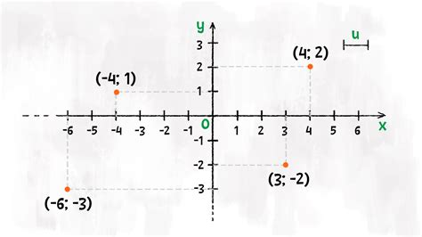 si鑒e piano che cos 39 è il piano cartesiano per medie redooc