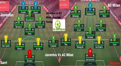 Juventus vs AC Milan possible lineup for Coppa Italia semi ...