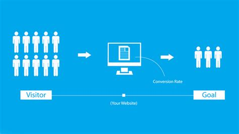Proven Ways Increase Your Website Conversion Rate