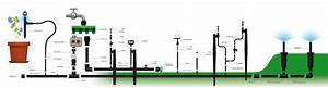 Gardena Bewässerungssystem Planung : bewaesserungsanlage bauen gartenbewaesserung regenmeister ~ Lizthompson.info Haus und Dekorationen