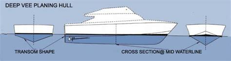 Boat Hull Efficiency by Srd Is A Better Hull Shape Fast Fuel Efficient Stable