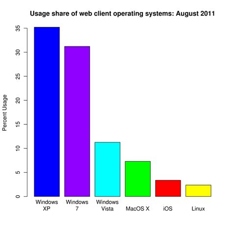 fileoperating system usage sharesvg wikipedia