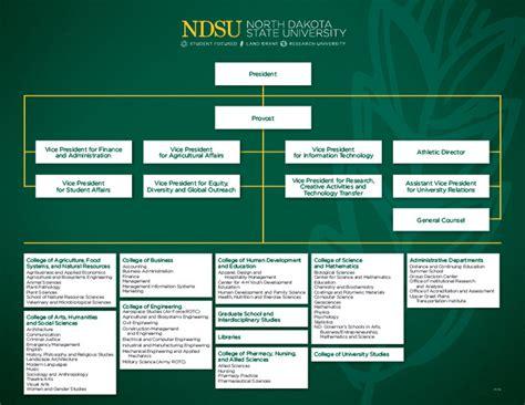 Ndsu Help Desk Contact by Organization Chart President Ndsu