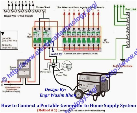 A Portable Generator To Breaker Panel Wiring Diagram For Your Home by How To Connect Portable Generator To Home Supply System