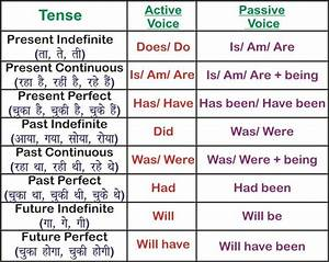 Passive Voice Rules Chart All English Charts Tense Chart Active Passive Voice Charts