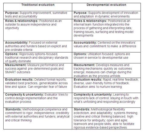 developmental evaluation  evaluation