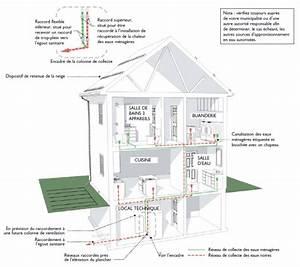 economiser l39eau potable a la maison blogue dessins drummond With quelle couleur pour les wc 15 evacuation des eaux de pluie