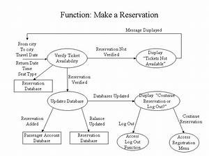 Airline Reservation System Data Flow Diagram