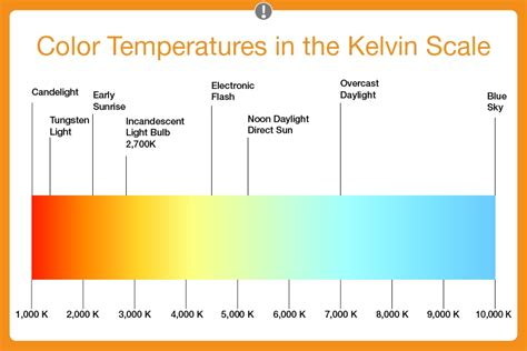 color temperature the free encyclopedia autos post