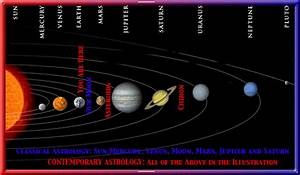 IRAI: Understanding Astrology: Lesson 1: The Planets