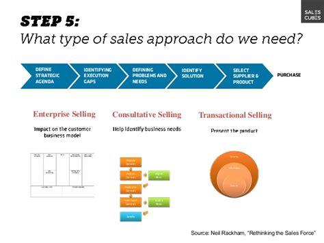 sales strategy workshop  slideshare