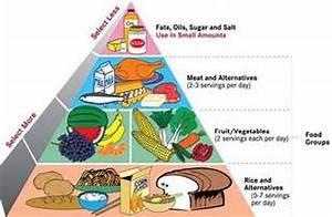 LA CLASE DE MARTA: FOOD PYRAMID