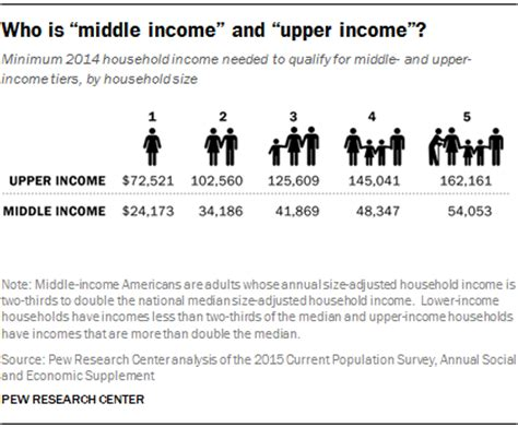 The American Middle Class Is Losing Ground