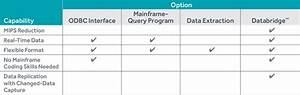 A Guide To Evaluating Data Integration Options  The 5