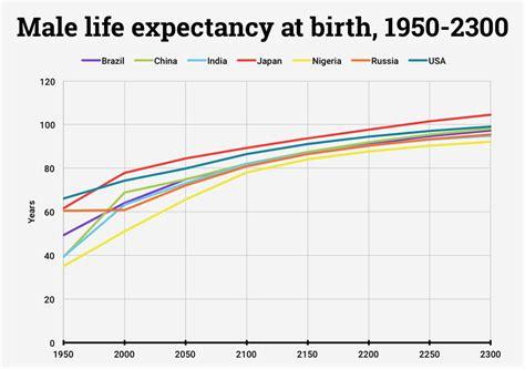 si鑒e de l onu quel avenir pour vos descendants ces études scientifiques prédisent l état de la population mondiale en 2300 daily