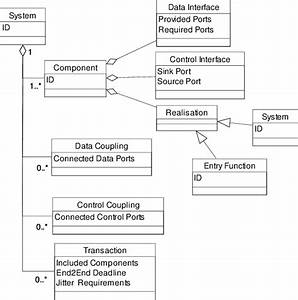 Uml Class Diagram Showing The Static View Of The Component Model