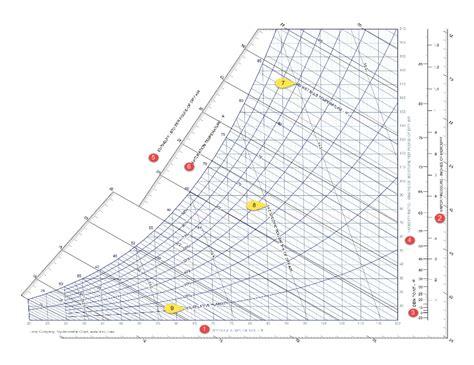 Hd Wallpapers Cibse Psychrometric Chart Calculator 3dandroidf3ddesigncf