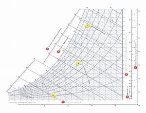 Reading And Interpreting A Psychrometric Chart