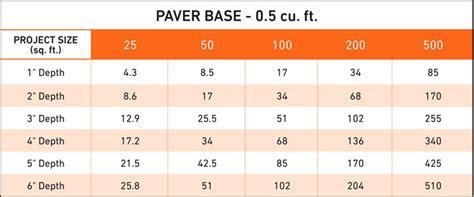 how many pavers do i need for my patio calculator
