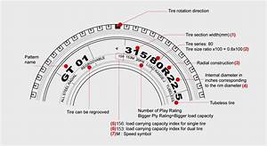 Tire Sizes Explained Diagram