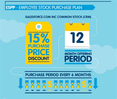 employee stock purchase plan espp salesforcecom benefits