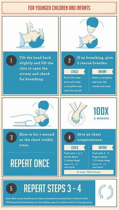 Cpr Perform Children Guide Steps Should Carrington